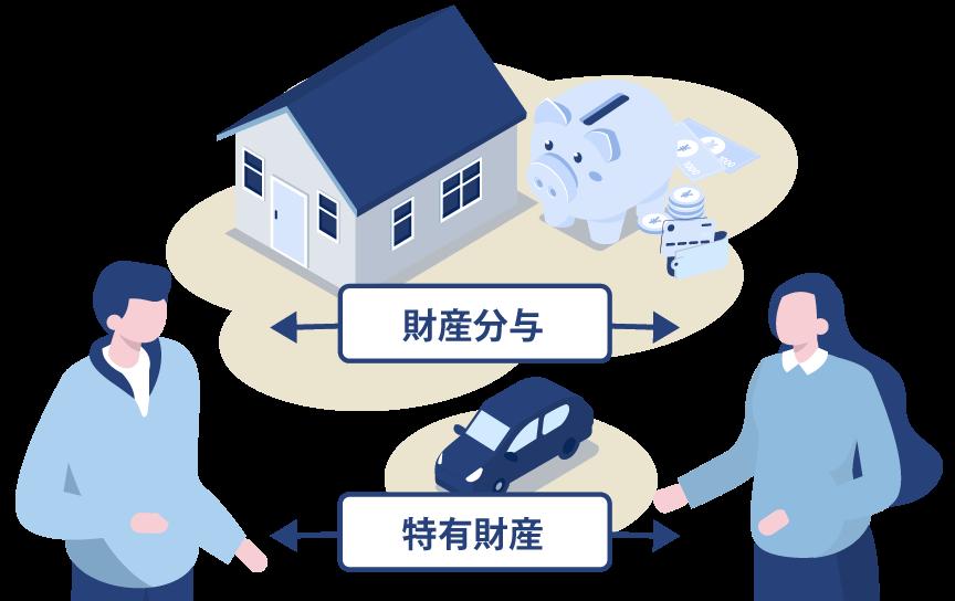 財産分与対象財産該当性が争点(特有財産その他の争点)となる事件
